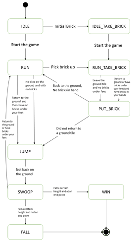 logicdiagram